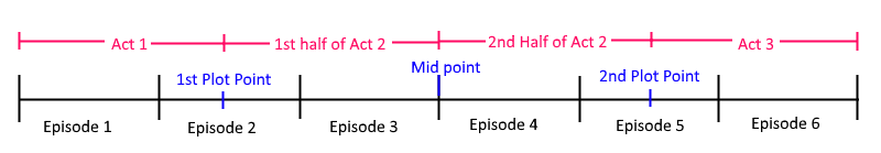 season-structure